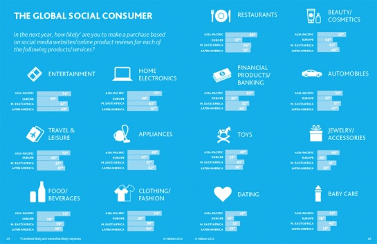 The-Global-Social-Consumer