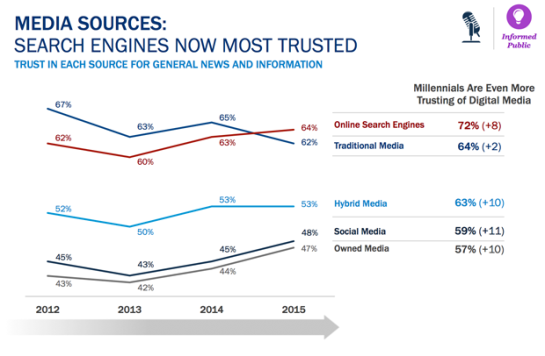 Media sources search
